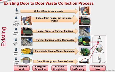 जबलपुर स्मार्ट सिटी के अंतर्गत सफलता की एक कहानी - स्मार्ट सर्वेक्षण