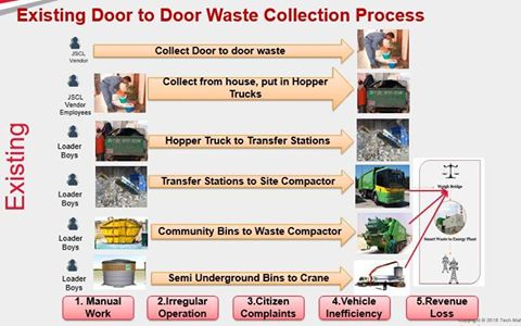 Jabalpur - Integrated Solid Waste Management System