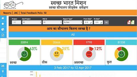 Success Story - Smart Polls